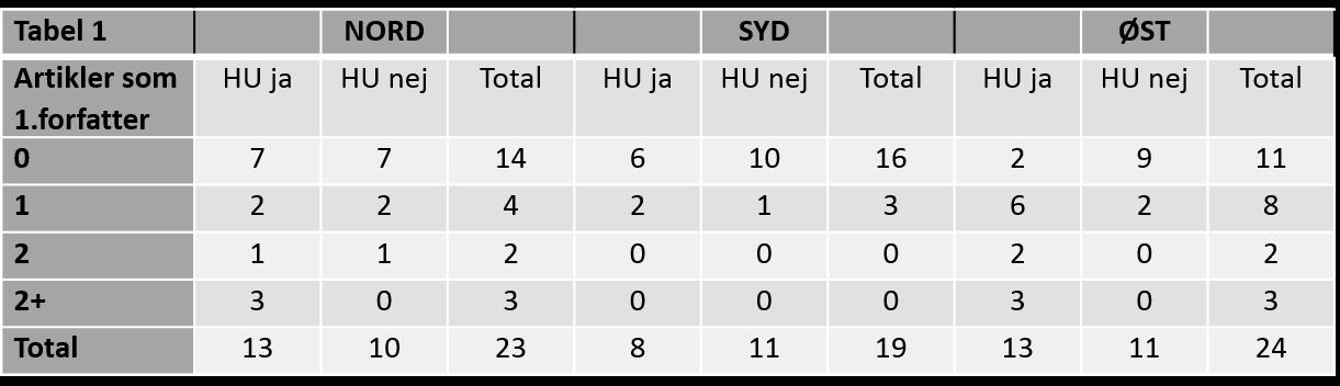 2015f tabel1